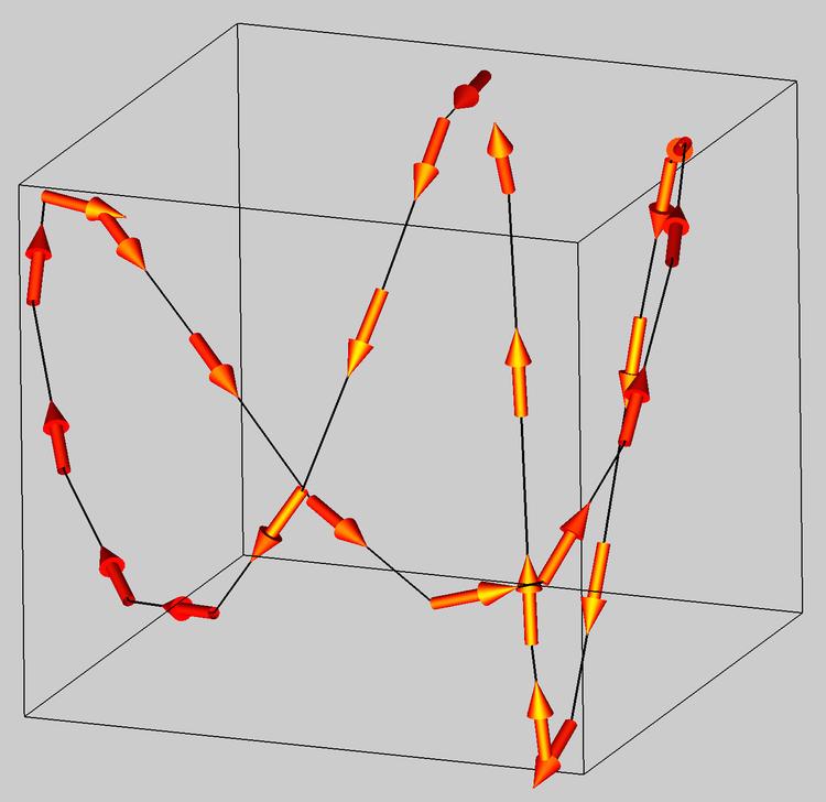 Get to Know a Feature: 3D Arrow Plots | Igor Pro by WaveMetrics