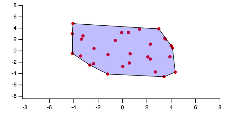 Figure 2:  the convex hull for the scatter set. ;A line segment connecting any two points in the set lies completely inside the shaded region.