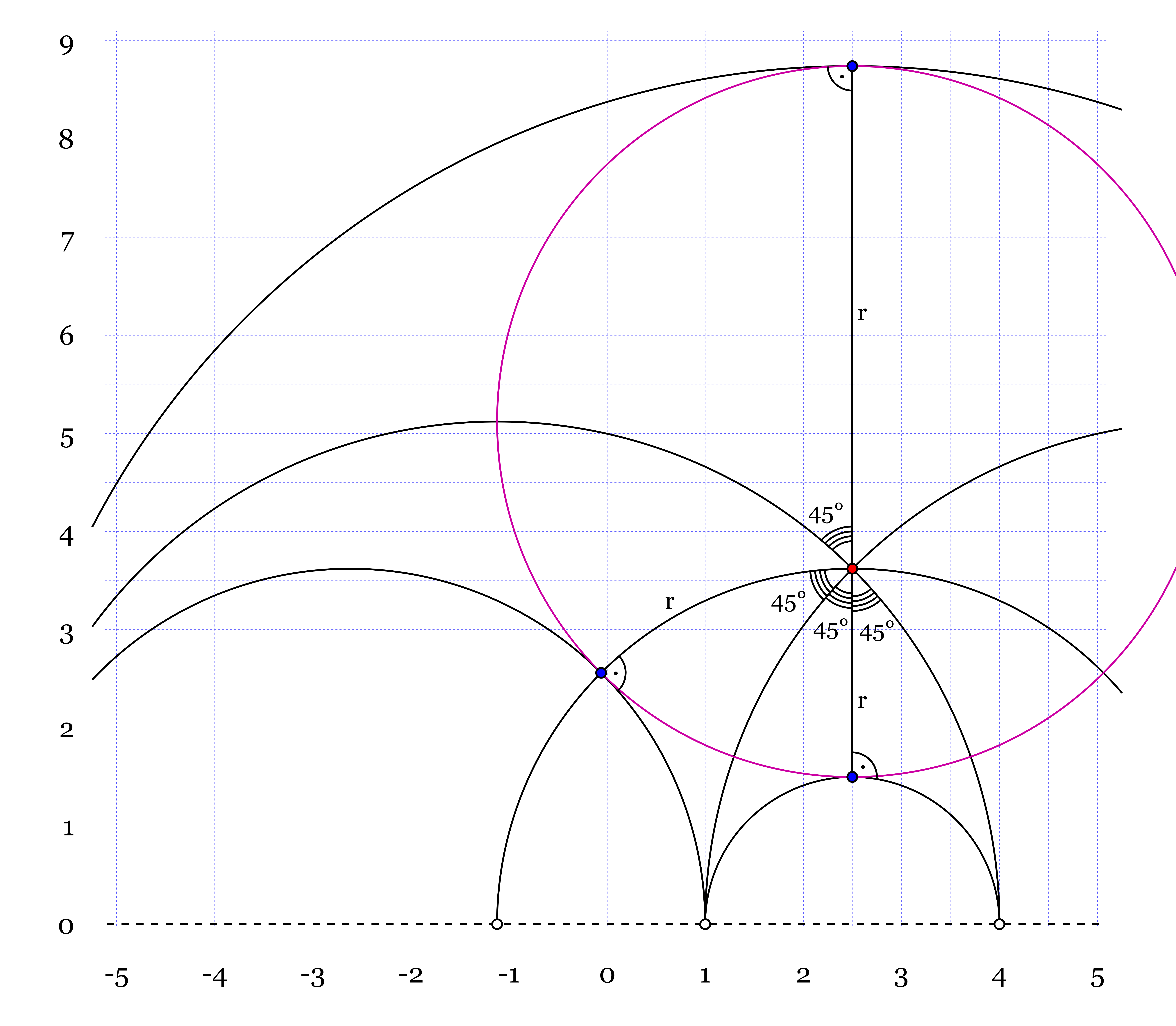 Figures of Hyperbolic Geometry in the Poincaré Plane | Igor Pro by