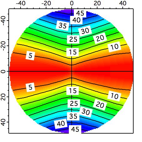 Contour plot with polar axis