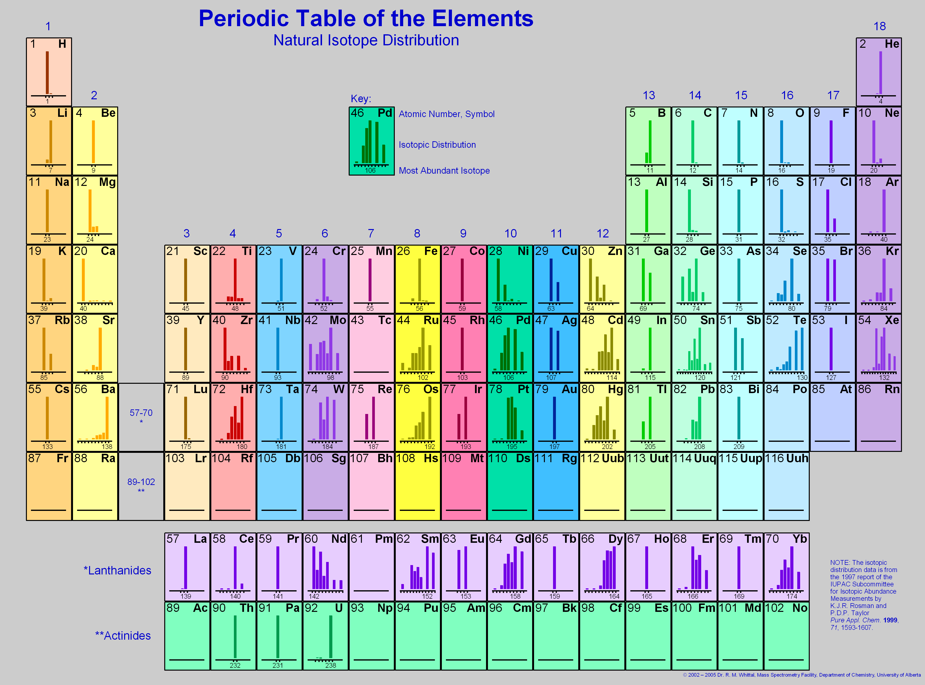 Periodic Table Igor Pro By Wavemetrics Png Atom Diagrams Of Atoms And Isotopes Http Chemistry About