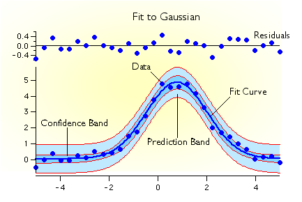 Curve fit example with fit curve, residuals, confidence band and prediction band