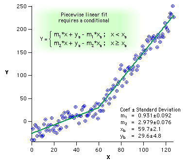 User-defined fit: Piece-wise linear fit
