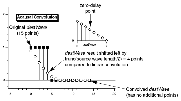 acausal convolution diagram showing output signal not delayed with respect to input signal