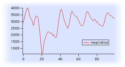 alternating peaks (respiration data)