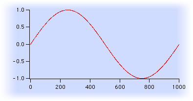 graph showing one cycle of sine wave