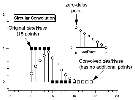 circular convolution diagram showing that the convolution result is same length as input signal