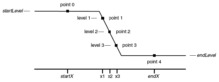 diagram indicating points 0 throug 4 on decreasing edge. Point 0 and 4 are at the start and end plateaus. Points 1-3 are at the 10%, 50%, and 90% levels