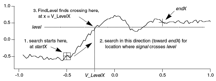 graph showing data with X location of Y=0.36 level-crossing at X=-0.200751