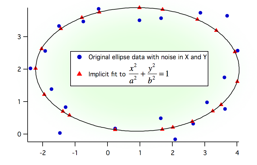 Example of implicit fit to ellipse