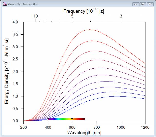 Screenshot of Planck Distribution Demo.