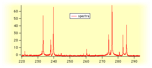 spectra of positive-going peaks