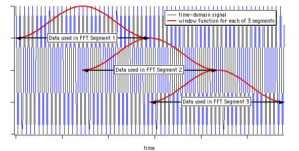 input signal segments shown to overlap