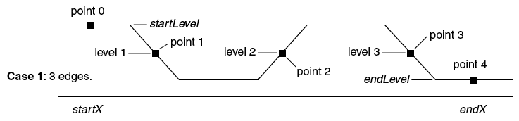 diagram showing pulse cycling from high to low and again high to low. Points 1-3 are at the three 50% transition points.
