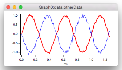 Graph showing the red trace displayed with a thicker line than the blue trace