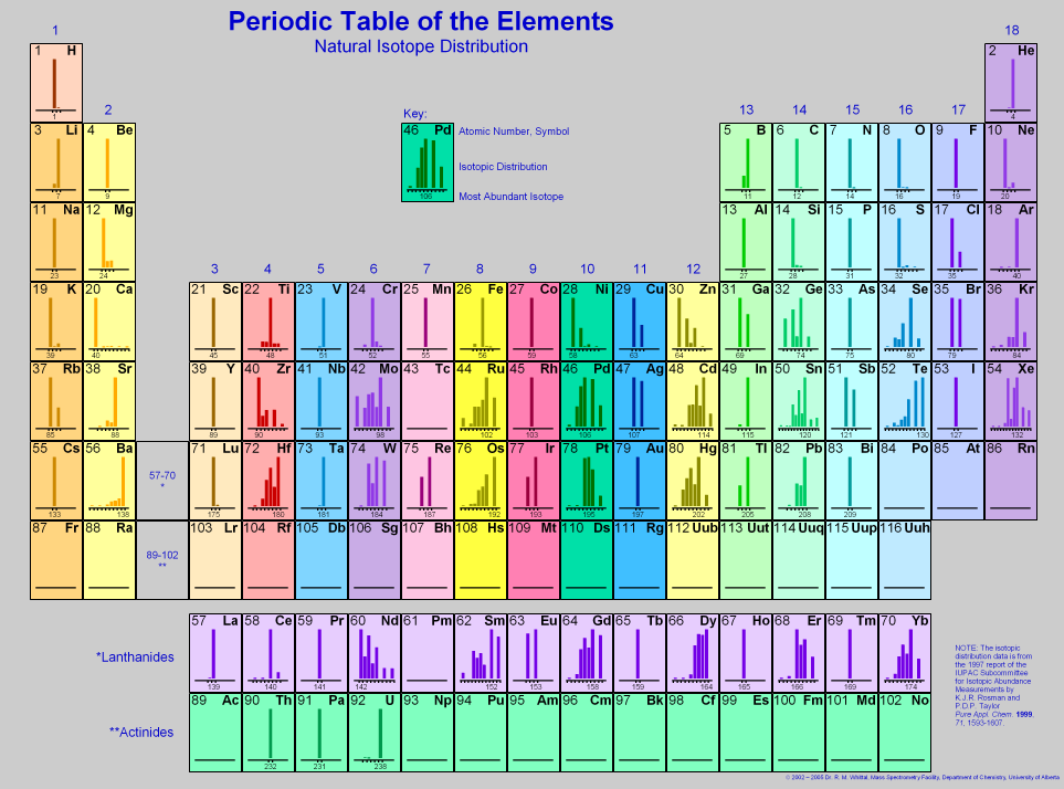Periodic Table Igor Pro By Wavemetrics