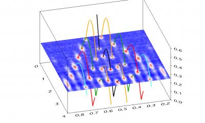 3D Graph Samples | Igor Pro by WaveMetrics